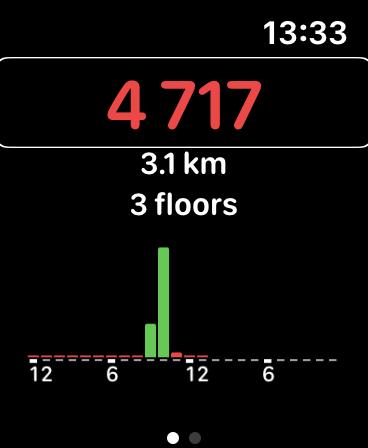 Zrzut ekranu z Apple Watch i aplikacji Pedometer++ - Aplikacja wyświetla sumaryczną ilość pokonanych kroków, kilometrów oraz pięter.
